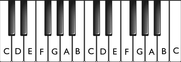 what are the names of the white keys on piano?